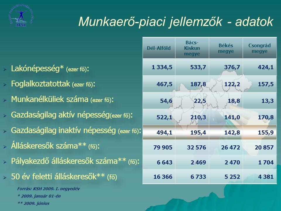 Munkaerő-piaci jellemzők A régióban mindhárom megyében emelkedett a nyilvántartott álláskeresők száma.