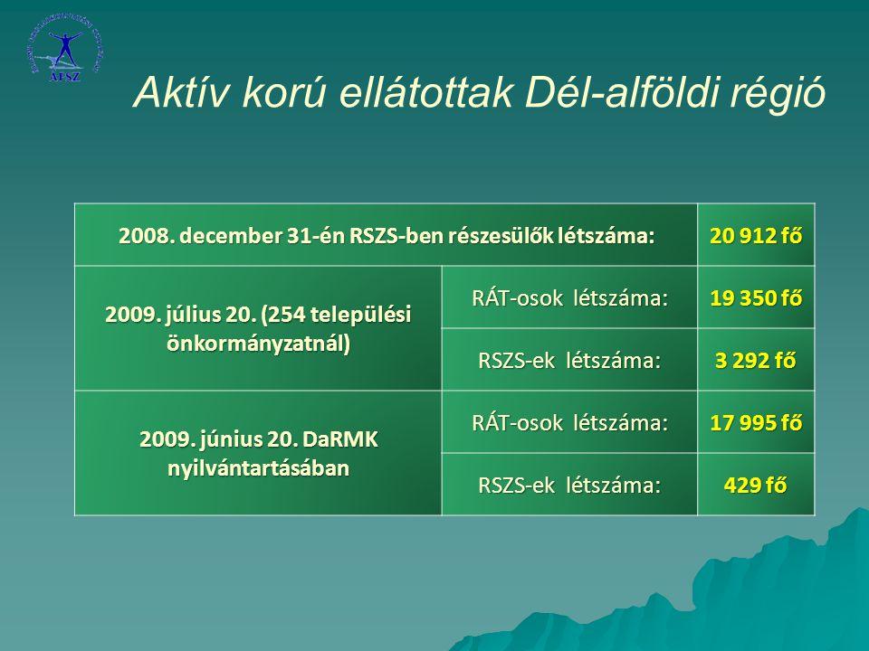 Aktív korú ellátottak száma az önkormányzatoknál