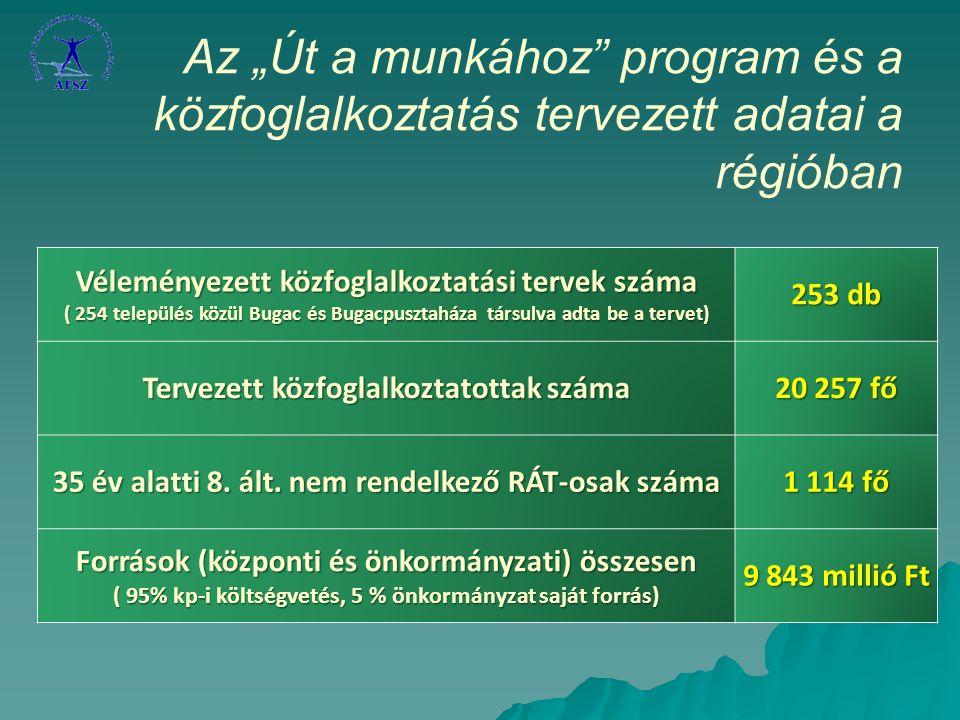"""Az """"Út a munkához program és a közfoglalkoztatás tervezett adatai a régióban Véleményezett közfoglalkoztatási tervek száma ( 254 település közül Bugac és Bugacpusztaháza társulva adta be a tervet) 253 db Tervezett közfoglalkoztatottak száma 20 257 fő 35 év alatti 8."""