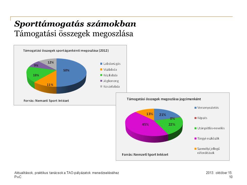 PwC Sporttámogatás számokban Támogatási összegek megoszlása 10 2013. október 15.Aktualitások, praktikus tanácsok a TAO-pályázatok menedzseléséhez Forr