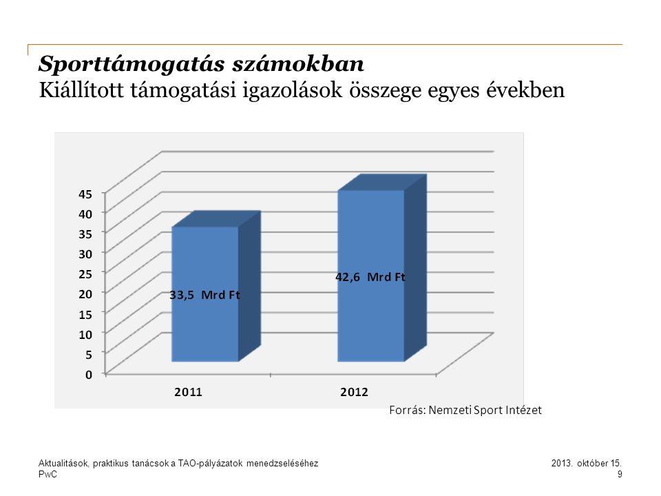 PwC Sporttámogatás számokban Kiállított támogatási igazolások összege egyes években 9 2013. október 15.Aktualitások, praktikus tanácsok a TAO-pályázat