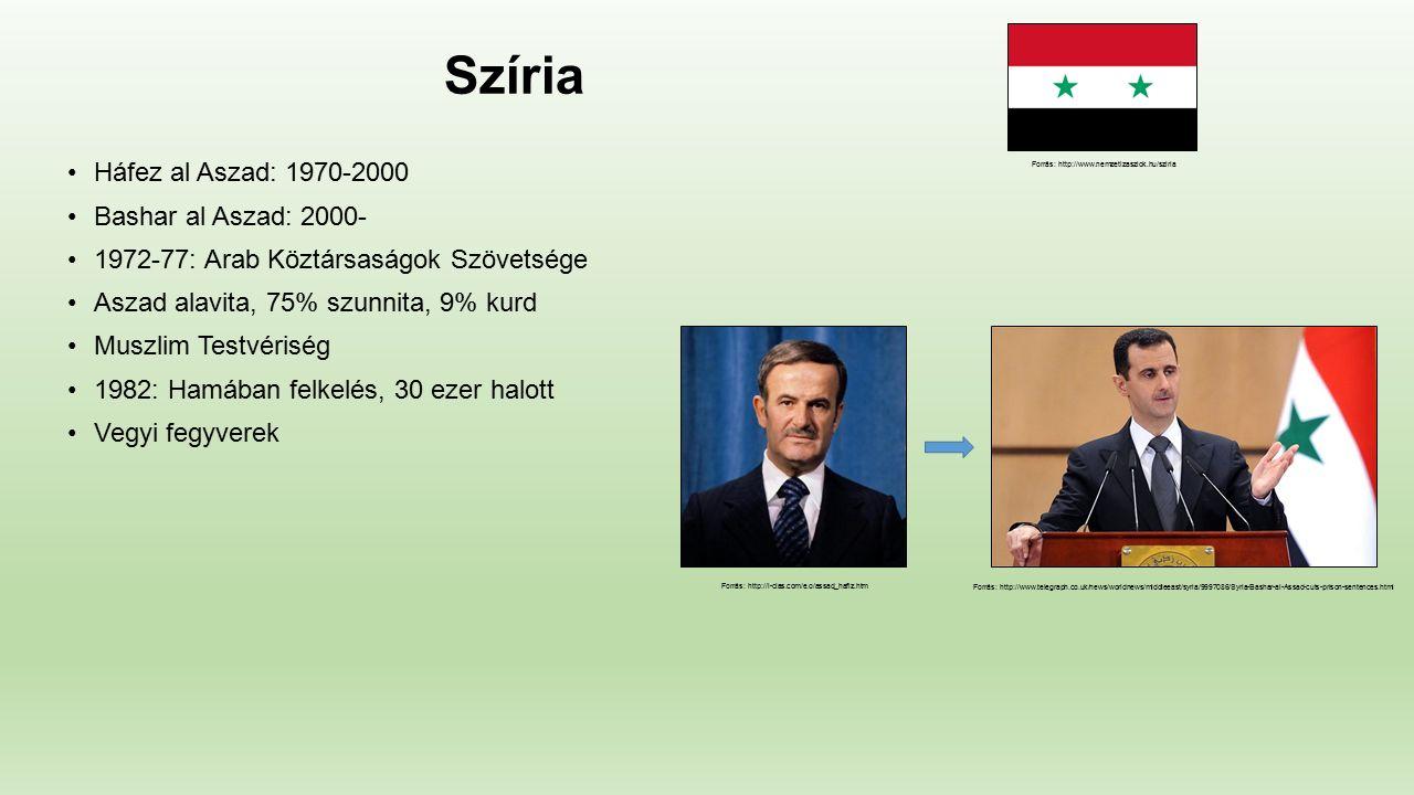 Szíria Háfez al Aszad: 1970-2000 Bashar al Aszad: 2000- 1972-77: Arab Köztársaságok Szövetsége Aszad alavita, 75% szunnita, 9% kurd Muszlim Testvériség 1982: Hamában felkelés, 30 ezer halott Vegyi fegyverek Forrás: http://www.nemzetizaszlok.hu/sziria Forrás: http://i-cias.com/e.o/assad_hafiz.htm Forrás: http://www.telegraph.co.uk/news/worldnews/middleeast/syria/9997086/Syria-Bashar-al-Assad-cuts-prison-sentences.html