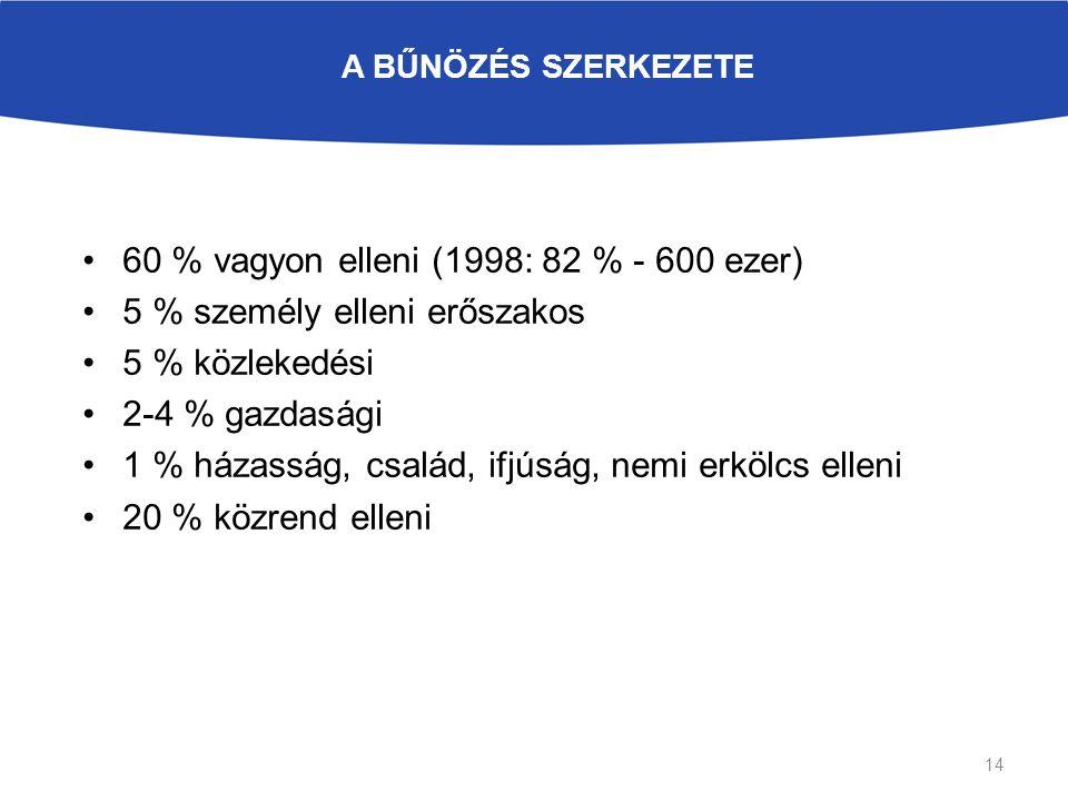 A BŰNÖZÉS SZERKEZETE 60 % vagyon elleni (1998: 82 % - 600 ezer) 5 % személy elleni erőszakos 5 % közlekedési 2-4 % gazdasági 1 % házasság, család, ifjúság, nemi erkölcs elleni 20 % közrend elleni 14