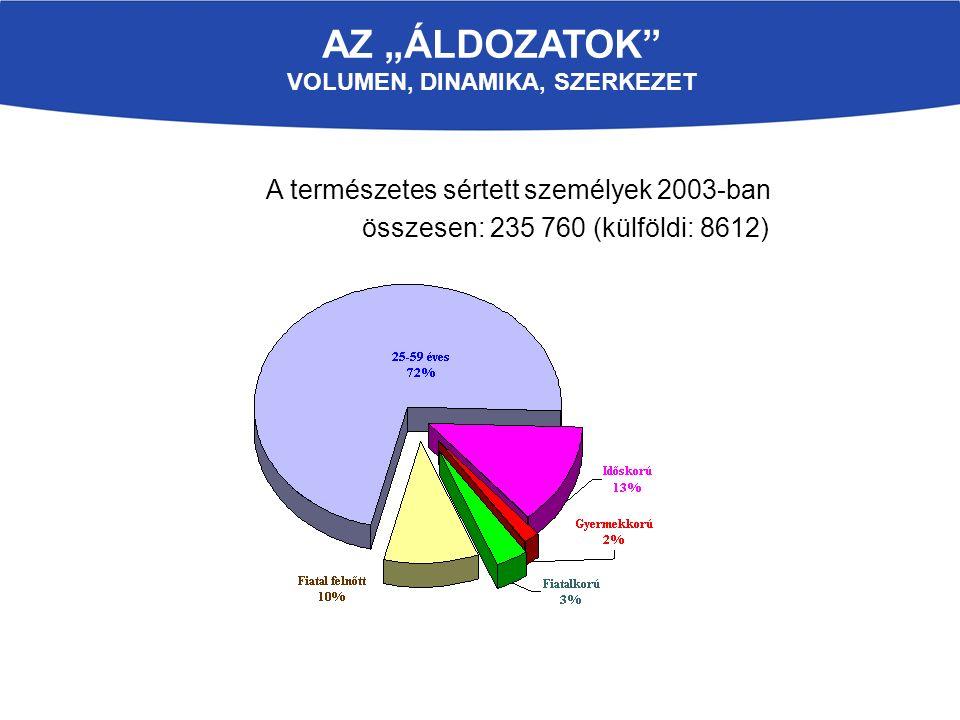"""AZ """"ÁLDOZATOK VOLUMEN, DINAMIKA, SZERKEZET A természetes sértett személyek 2003-ban összesen: 235 760 (külföldi: 8612)"""