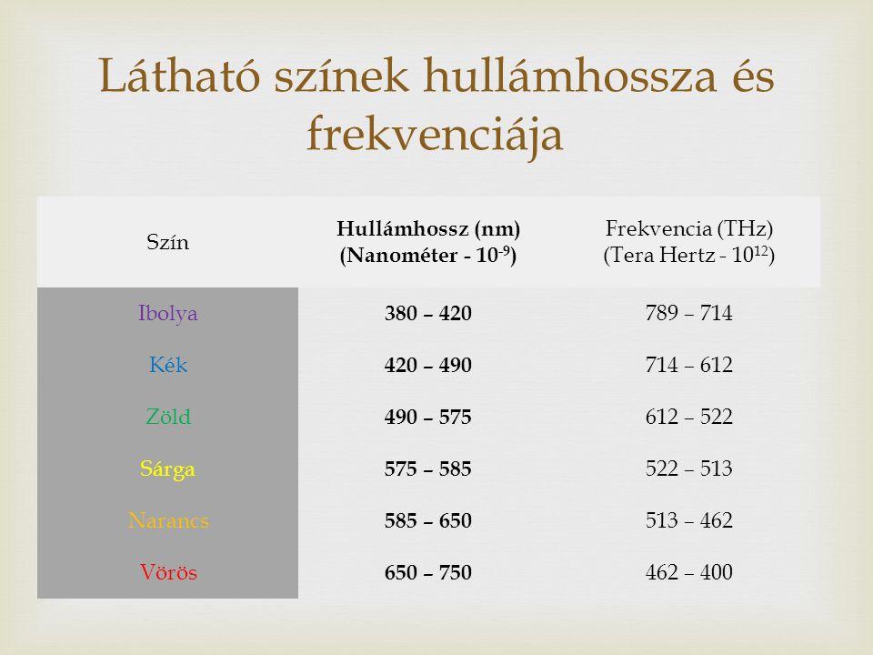 Szín Hullámhossz (nm) (Nanométer - 10 -9 ) Frekvencia (THz) (Tera Hertz - 10 12 ) Ibolya 380 – 420 789 – 714 Kék 420 – 490 714 – 612 Zöld 490 – 575 612 – 522 Sárga 575 – 585 522 – 513 Narancs 585 – 650 513 – 462 Vörös 650 – 750 462 – 400 Látható színek hullámhossza és frekvenciája