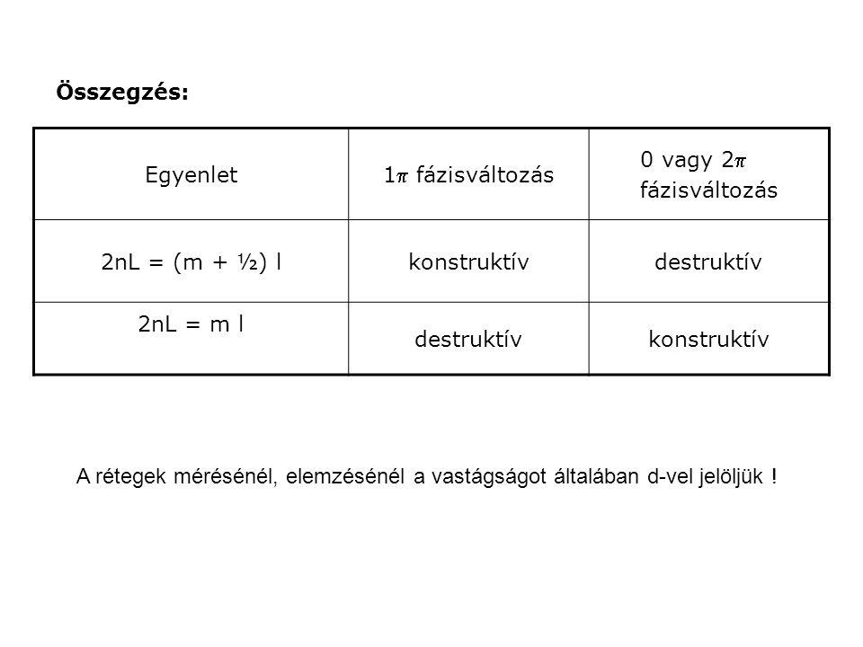 Egyenlet 1 fázisváltozás 0 vagy 2 fázisváltozás 2nL = (m + ½) lkonstruktívdestruktív 2nL = m l destruktívkonstruktív Összegzés: A rétegek mérésénél, elemzésénél a vastágságot általában d-vel jelöljük !