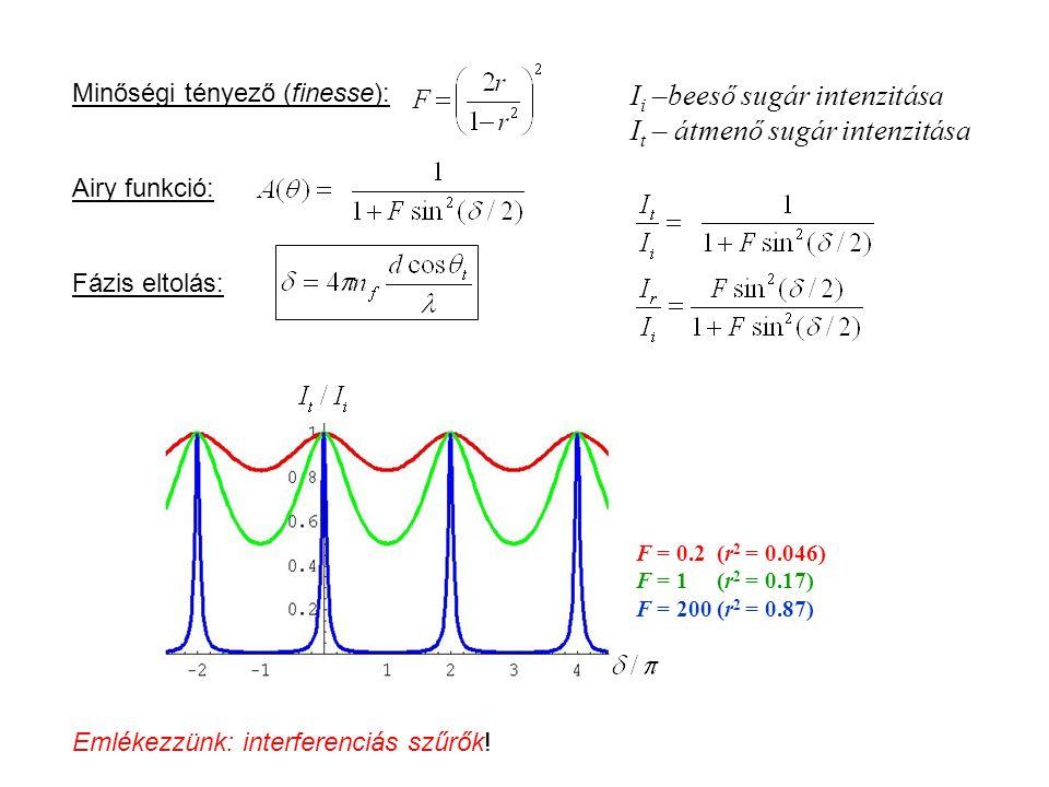 Minőségi tényező (finesse): Airy funkció: F = 0.2 (r 2 = 0.046) F = 1 (r 2 = 0.17) F = 200 (r 2 = 0.87) Fázis eltolás: I i –beeső sugár intenzitása I
