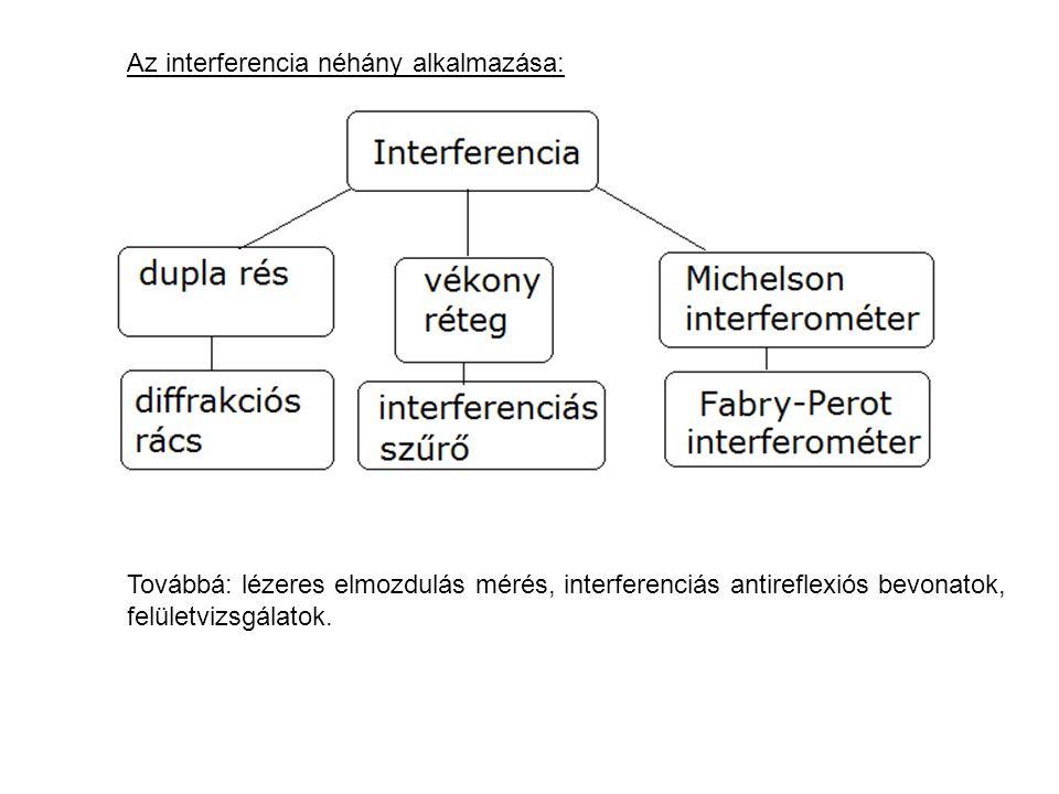 Az interferencia néhány alkalmazása: Továbbá: lézeres elmozdulás mérés, interferenciás antireflexiós bevonatok, felületvizsgálatok.
