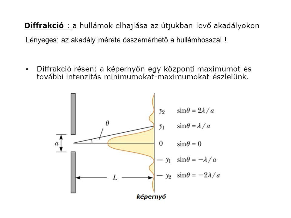Diffrakció : a hullámok elhajlása az útjukban levő akadályokon Diffrakció résen: a képernyőn egy központi maximumot és további intenzitás minimumokat-maximumokat észlelünk.