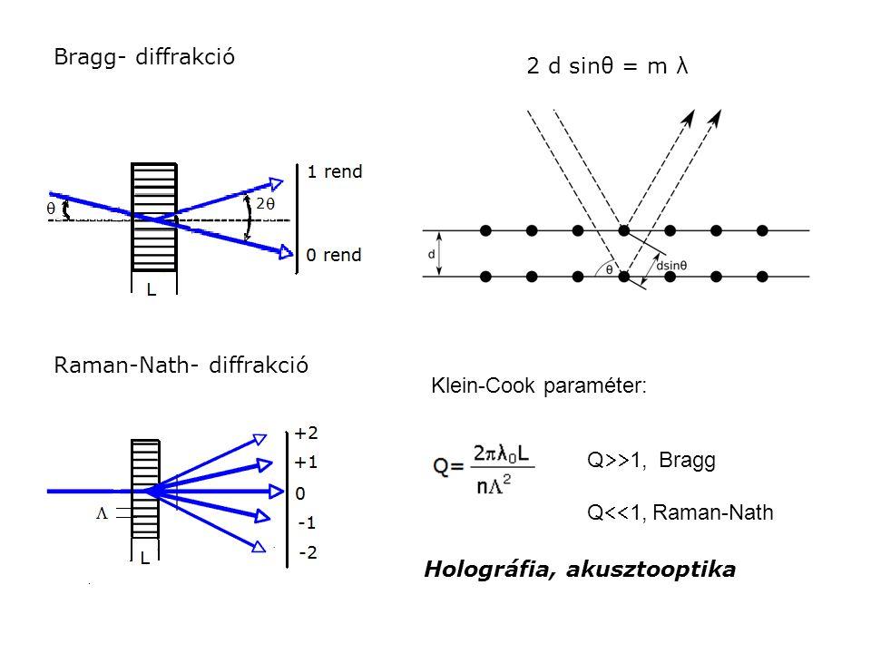 Bragg- diffrakció 2 d sinθ = m λ Raman-Nath- diffrakció Klein-Cook paraméter: Q  1, Bragg Q  1, Raman-Nath Holográfia, akusztooptika
