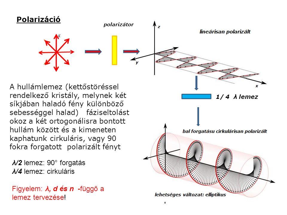 Polarizáció A hullámlemez (kettőstöréssel rendelkező kristály, melynek két síkjában haladó fény különböző sebességgel halad) fáziseltolást okoz a két