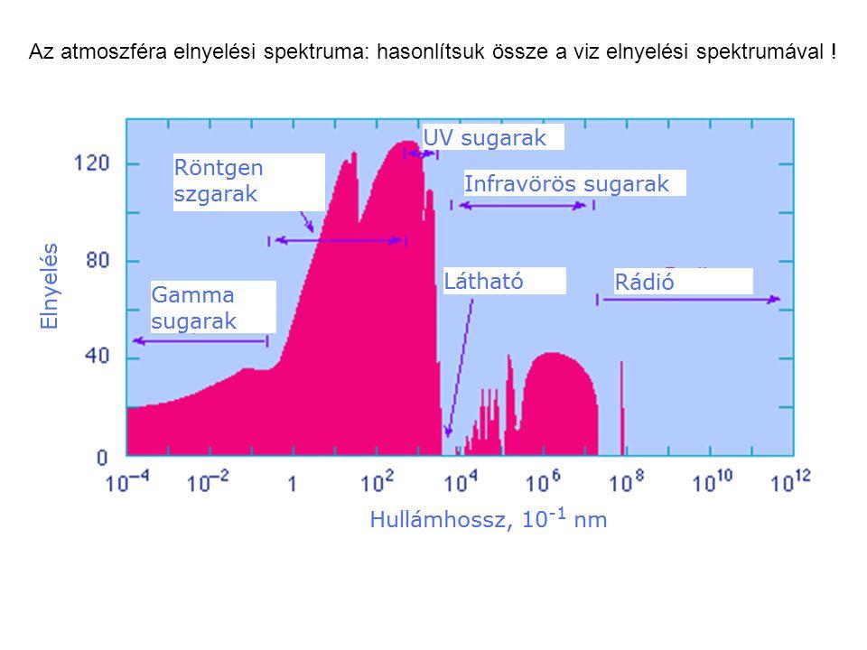 Az atmoszféra elnyelési spektruma: hasonlítsuk össze a viz elnyelési spektrumával !