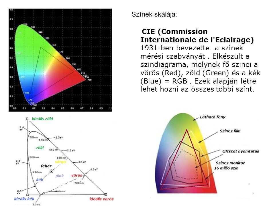 CIE (Commission Internationale de l'Eclairage) 1931-ben bevezette a szinek mérési szabványát. Elkészült a szindiagrama, melynek fő szinei a vörös (Red