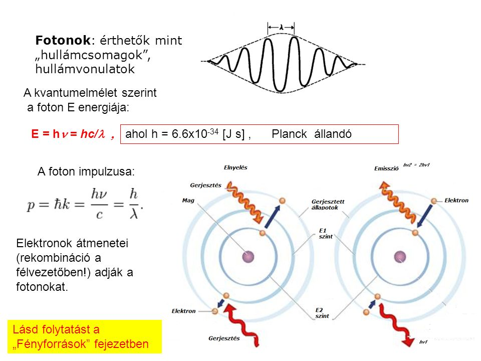 """Fotonok: érthetők mint """"hullámcsomagok , hullámvonulatok A kvantumelmélet szerint a foton E energiája: E = h = hc/ ahol h = 6.6x10 -34 [J s], Planck állandó A foton impulzusa: Elektronok átmenetei (rekombináció a félvezetőben!) adják a fotonokat."""