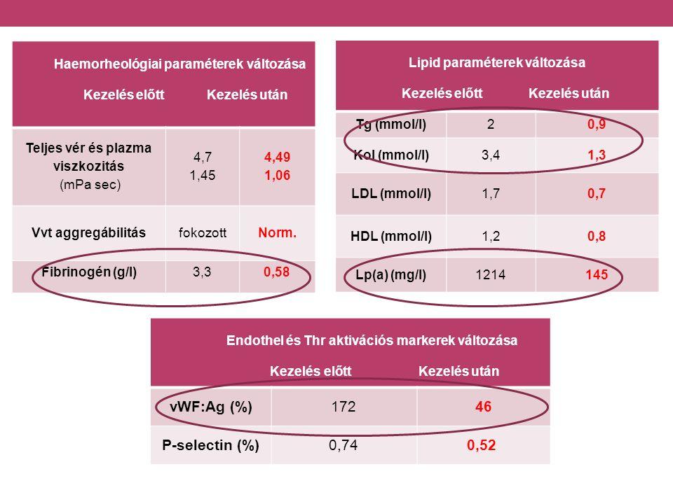 Haemorheológiai paraméterek változása Kezelés előtt Kezelés után Teljes vér és plazma viszkozitás (mPa sec) 4,7 1,45 4,49 1,06 Vvt aggregábilitásfokozottNorm.