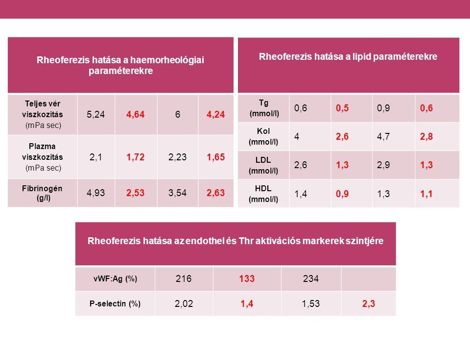 Rheoferezis hatása a haemorheológiai paraméterekre Teljes vér viszkozitás (mPa sec) 5,244,6464,24 Plazma viszkozitás (mPa sec) 2,11,722,231,65 Fibrinogén (g/l) 4,932,533,542,63 Rheoferezis hatása a lipid paraméterekre Tg (mmol/l) 0,60,50,90,6 Kol (mmol/l) 42,64,72,8 LDL (mmol/l) 2,61,32,91,3 HDL (mmol/l) 1,40,91,31,1 Rheoferezis hatása az endothel és Thr aktivációs markerek szintjére vWF:Ag (%) 216133234 P-selectin (%) 2,021,41,532,3