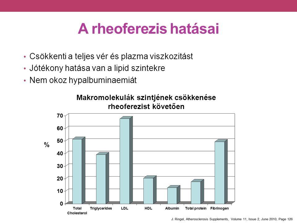 A rheoferezis hatásai Csökkenti a teljes vér és plazma viszkozitást Jótékony hatása van a lipid szintekre Nem okoz hypalbuminaemiát Makromolekulák szintjének csökkenése rheoferezist követően %