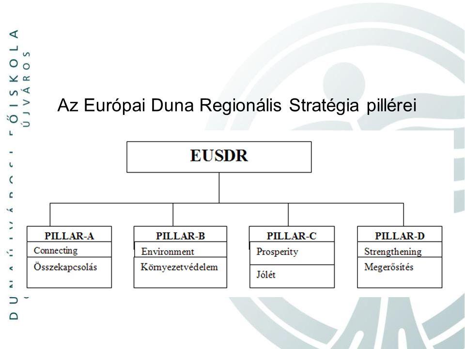 Az Európai Duna Regionális Stratégia pillérei