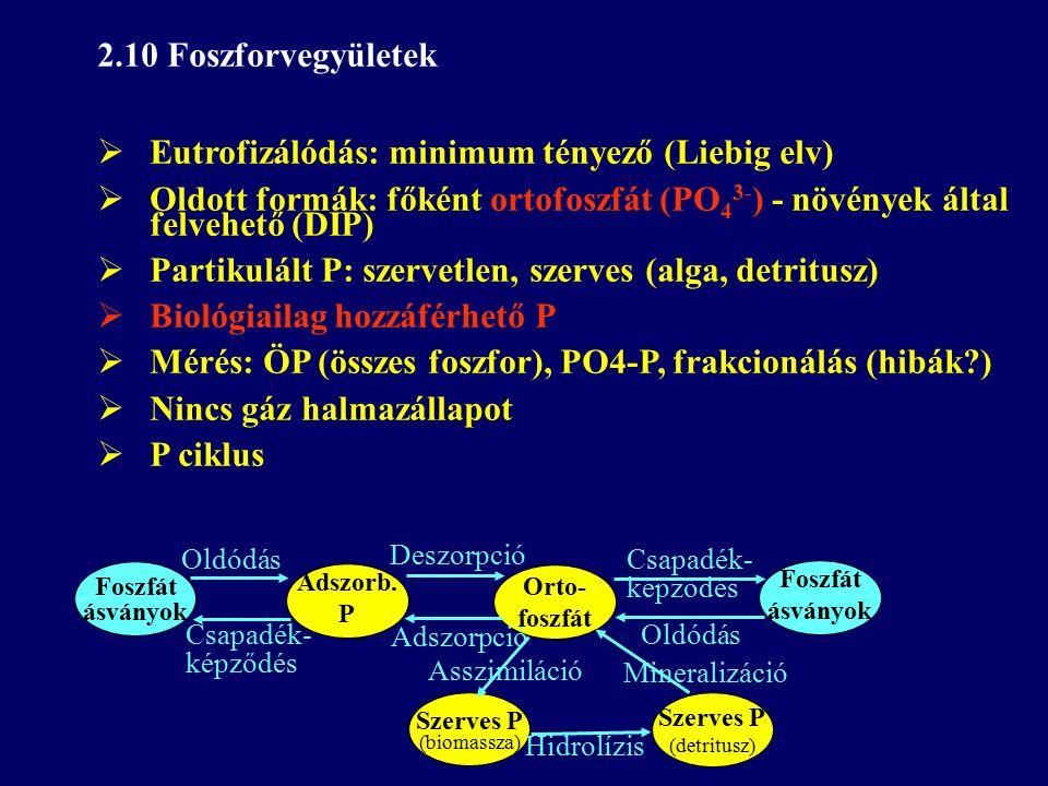 2.10 Foszforvegyületek  Eutrofizálódás: minimum tényező (Liebig elv)  Oldott formák: főként ortofoszfát (PO 4 3- ) - növények által felvehető (DIP)  Partikulált P: szervetlen, szerves (alga, detritusz)  Biológiailag hozzáférhető P  Mérés: ÖP (összes foszfor), PO4-P, frakcionálás (hibák )  Nincs gáz halmazállapot  P ciklus Orto- foszfát Adszorb.