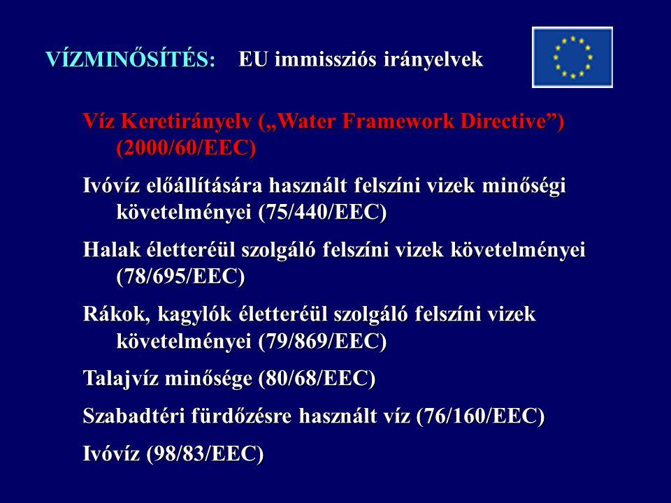 """VÍZMINŐSÍTÉS: Víz Keretirányelv (""""Water Framework Directive ) (2000/60/EEC) Ivóvíz előállítására használt felszíni vizek minőségi követelményei (75/440/EEC) Halak életteréül szolgáló felszíni vizek követelményei (78/695/EEC) Rákok, kagylók életteréül szolgáló felszíni vizek követelményei (79/869/EEC) Talajvíz minősége (80/68/EEC) Szabadtéri fürdőzésre használt víz (76/160/EEC) Ivóvíz (98/83/EEC) EU immissziós irányelvek"""