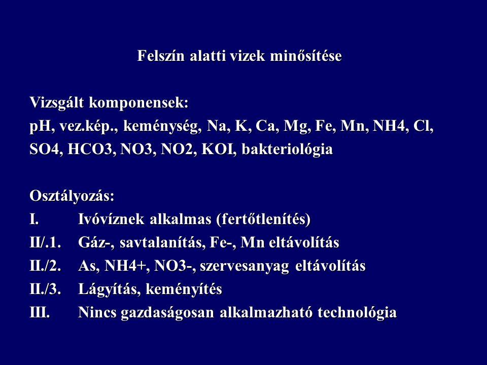 Felszín alatti vizek minősítése Vizsgált komponensek: pH, vez.kép., keménység, Na, K, Ca, Mg, Fe, Mn, NH4, Cl, SO4, HCO3, NO3, NO2, KOI, bakteriológia Osztályozás: I.Ivóvíznek alkalmas (fertőtlenítés) II/.1.Gáz-, savtalanítás, Fe-, Mn eltávolítás II./2.As, NH4+, NO3-, szervesanyag eltávolítás II./3.Lágyítás, keményítés III.Nincs gazdaságosan alkalmazható technológia