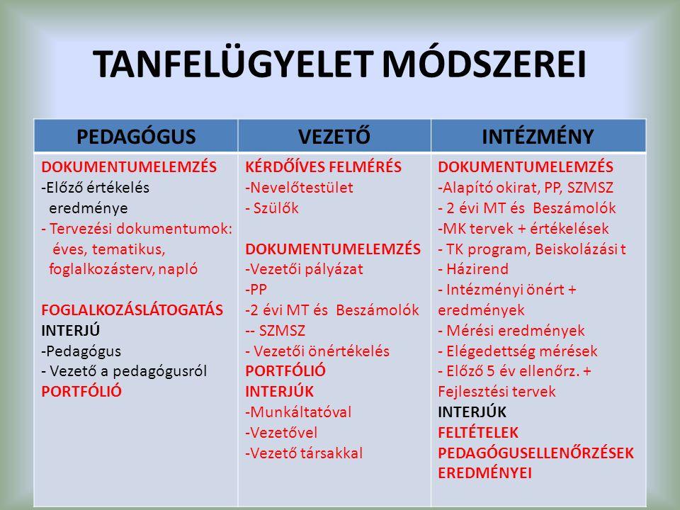 TANFELÜGYELET MÓDSZEREI PEDAGÓGUSVEZETŐINTÉZMÉNY DOKUMENTUMELEMZÉS -Előző értékelés eredménye - Tervezési dokumentumok: éves, tematikus, foglalkozásterv, napló FOGLALKOZÁSLÁTOGATÁS INTERJÚ -Pedagógus - Vezető a pedagógusról PORTFÓLIÓ KÉRDŐÍVES FELMÉRÉS -Nevelőtestület - Szülők DOKUMENTUMELEMZÉS -Vezetői pályázat -PP -2 évi MT és Beszámolók -- SZMSZ - Vezetői önértékelés PORTFÓLIÓ INTERJÚK -Munkáltatóval -Vezetővel -Vezető társakkal DOKUMENTUMELEMZÉS -Alapító okirat, PP, SZMSZ - 2 évi MT és Beszámolók -MK tervek + értékelések - TK program, Beiskolázási t - Házirend - Intézményi önért + eredmények - Mérési eredmények - Elégedettség mérések - Előző 5 év ellenőrz.