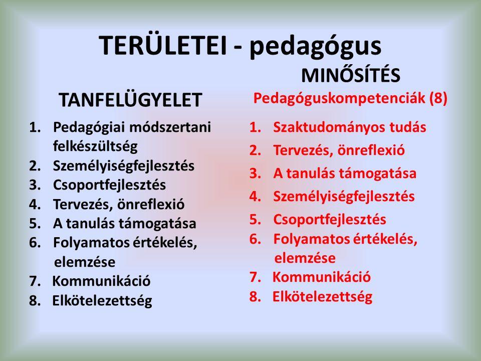 TERÜLETEI - pedagógus TANFELÜGYELET 1.Pedagógiai módszertani felkészültség 2.Személyiségfejlesztés 3.Csoportfejlesztés 4.Tervezés, önreflexió 5.A tanulás támogatása 6.Folyamatos értékelés, elemzése 7.