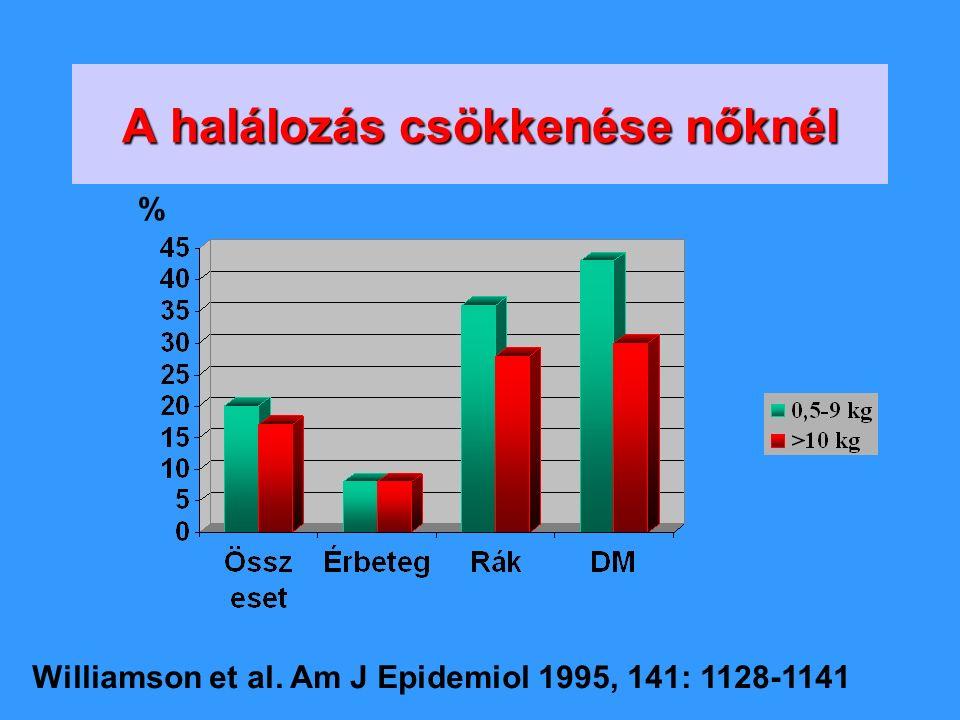 Mi az a mérsékelt súlycsökkentés 5-10 % testsúlycsökkenés (= 5-10 kg tartós csökkenés)