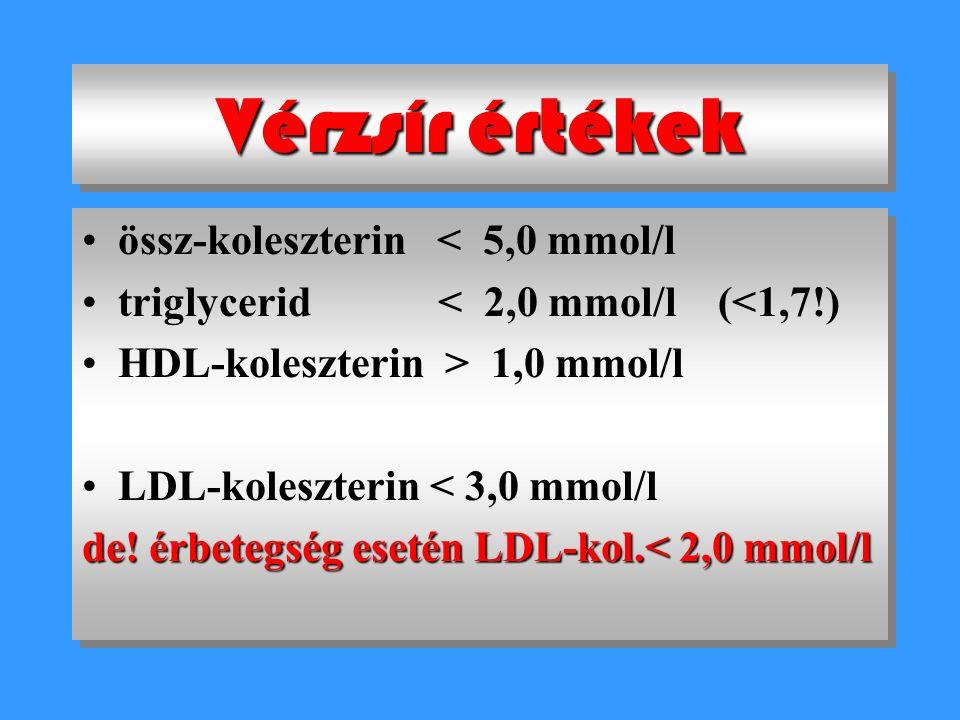 Zsíranyagcsere-zavarok Emelkedett koleszterin - emelkedett LDL-koleszterin - csökkent HDL-koleszterin Emelkedett triglicerid Kombinált (mindkettő)