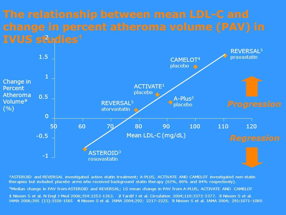 A mérsékelt testsúlycsökkenés hatása a lipid paraméterekre % Wood et al. N Engl J Med 1991, 325: 461-466