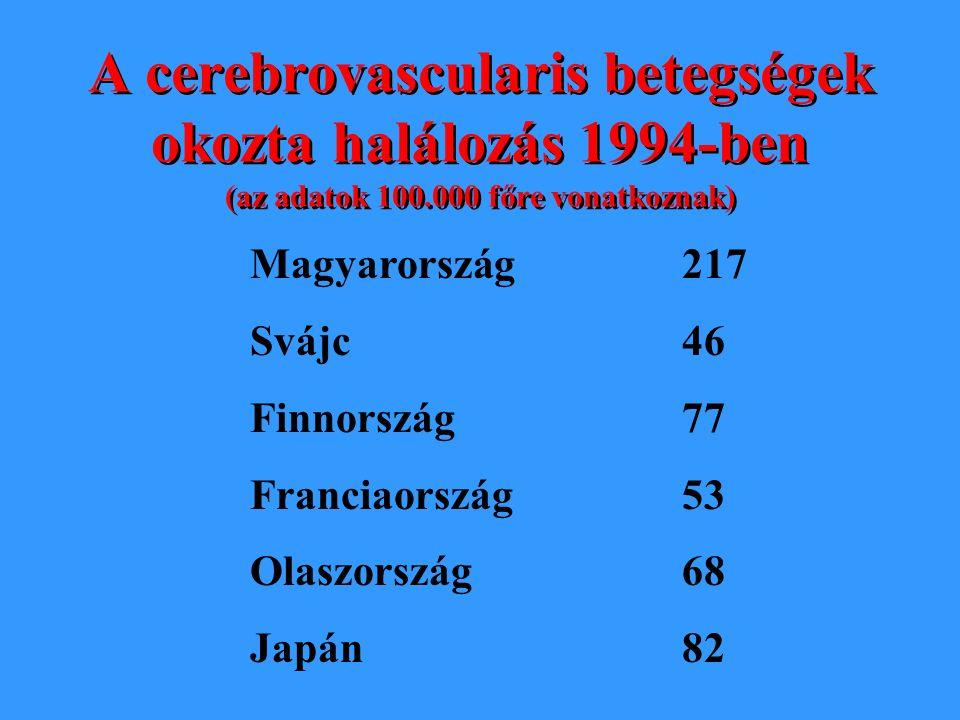 Az ischaemiás szívbetegségek okozta halálozás 1994-ben (az adatok 100.000 főre vonatkoznak) Magyarország Svájc Finnország Franciaország Olaszország Ja