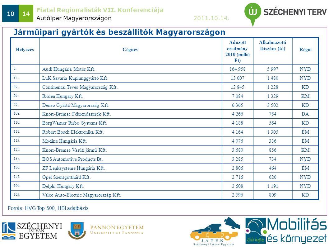Fiatal Regionalisták VII. Konferenciája 2011.10.14. 1014 Autóipar Magyarországon Járműipari gyártók és beszállítók Magyarországon HelyezésCégnév Adózo