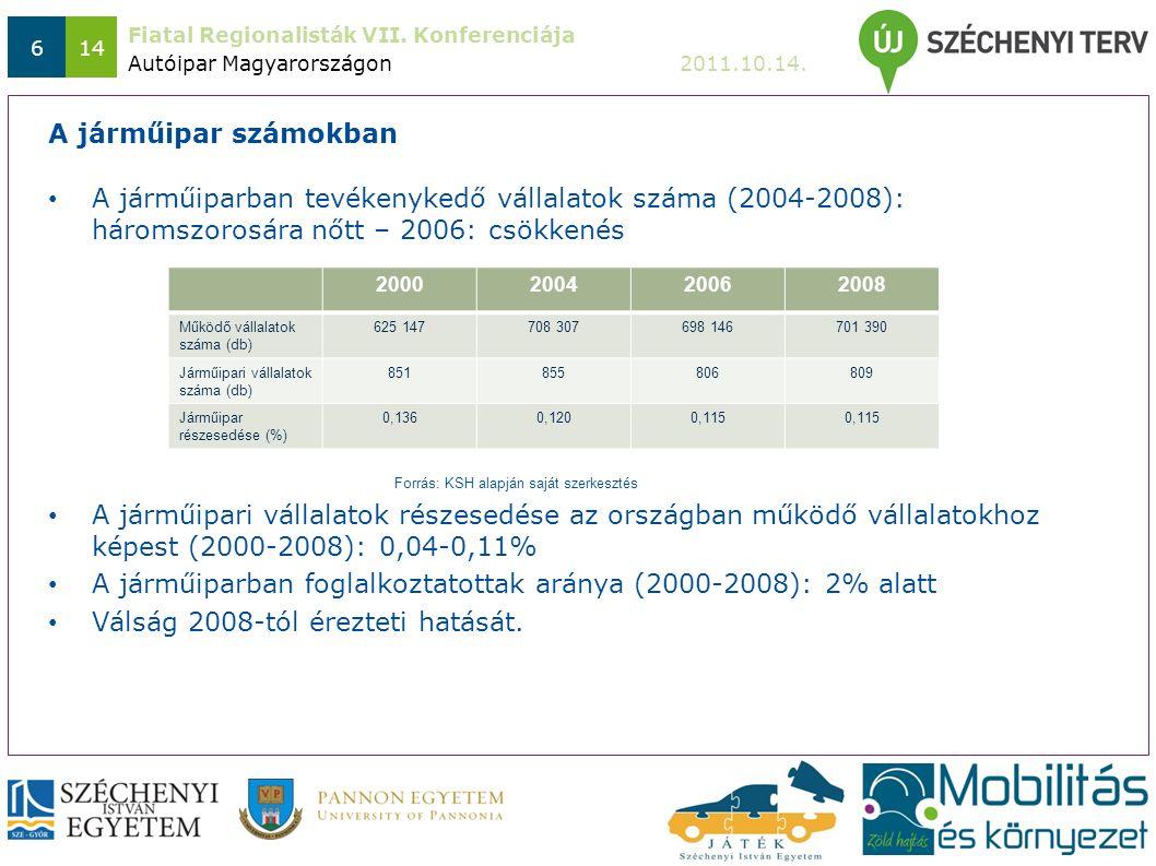 Fiatal Regionalisták VII. Konferenciája 2011.10.14. 614 A járműiparban tevékenykedő vállalatok száma (2004-2008): háromszorosára nőtt – 2006: csökkené