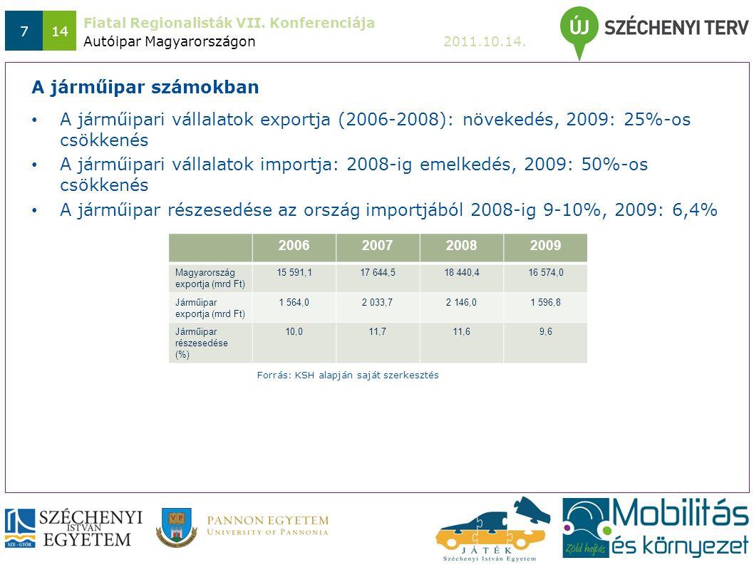Fiatal Regionalisták VII. Konferenciája 2011.10.14. 714 A járműipari vállalatok exportja (2006-2008): növekedés, 2009: 25%-os csökkenés A járműipari v