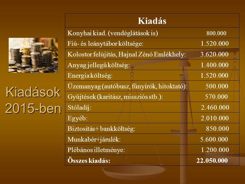 Számadás 2015-ről Bevételek: Bevételek: Bevétel Egyházi adóból : 6.640.000 Perselybevétel: 7.358.000 Stóladíj: 2.460.000 Hitoktatói támogatás: 2.380.000 Egyházmegyei támogatás: 1.000.000 Kistelepülési támogatás: 810.000 Adományok: 1.030.000 Önkormányzati támogatás: 460.000 Munkaügyi támogatás: 710.000 Egyéb bevétel: 710.000 Összes bevétel: 23.558.000