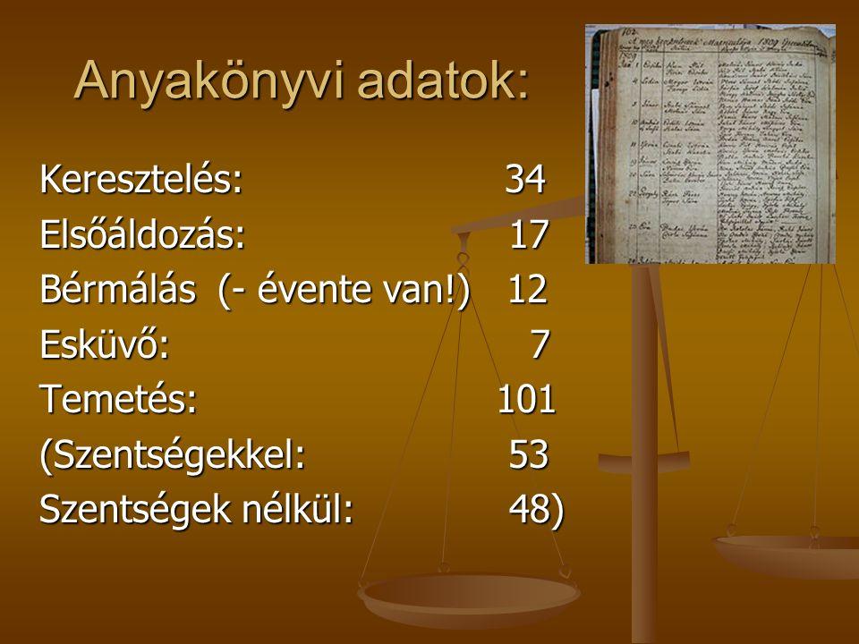 Kiadások 2015-ben Kiadás Konyhai kiad.