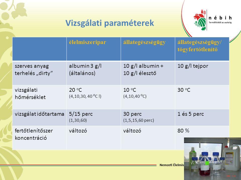 """Vizsgálati paraméterek élelmiszeriparállategészségügyállategészségügy/ tőgyfertőtlenítő szerves anyag terhelés """"dirty albumin 3 g/l (általános) 10 g/l albumin + 10 g/l élesztő 10 g/l tejpor vizsgálati hőmérséklet 20 o C (4,10,30, 40 o C !) 10 o C (4,10,40 o C) 30 o C vizsgálat időtartama5/15 perc (1,30,60) 30 perc (1,5,15,60 perc) 1 és 5 perc fertőtlenítőszer koncentráció változó 80 %"""