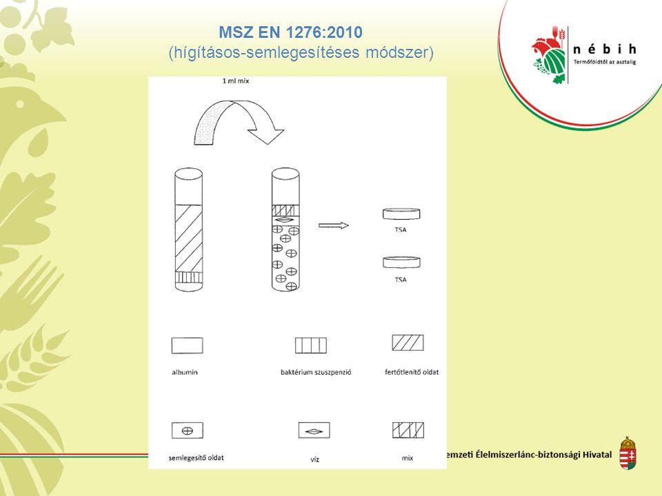 MSZ EN 1276:2010 (hígításos-semlegesítéses módszer)