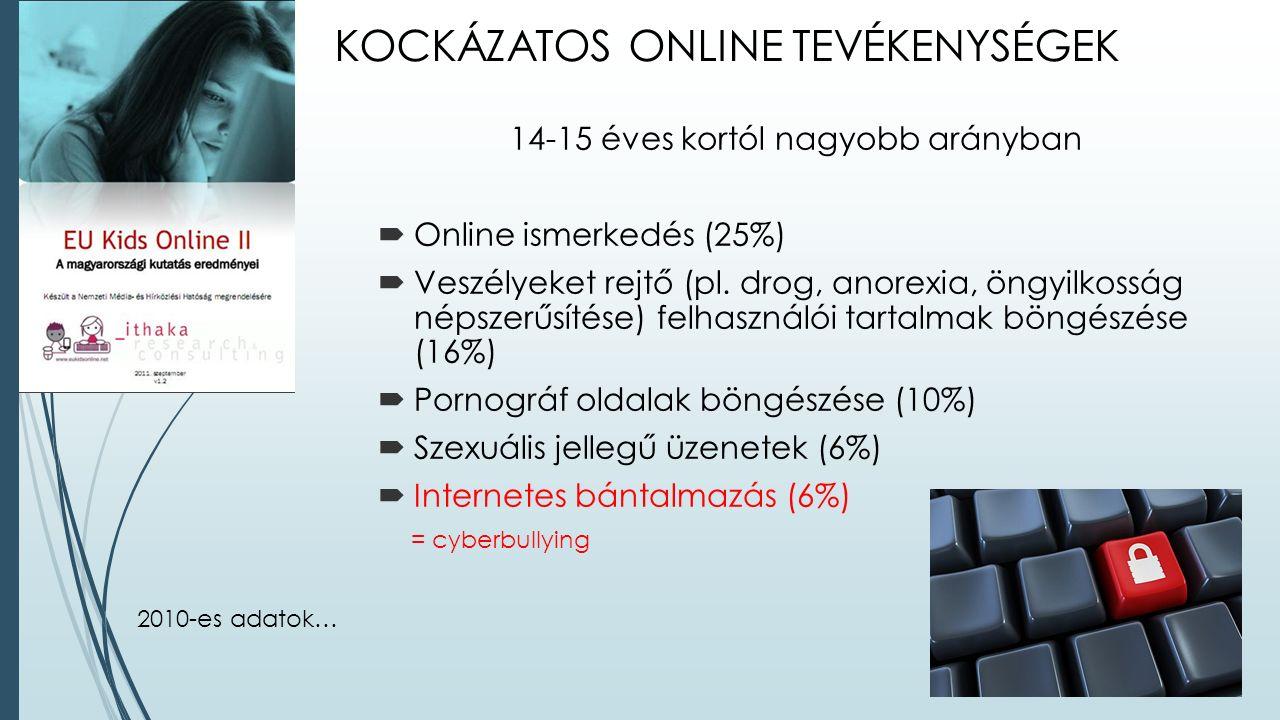 KOCKÁZATOS ONLINE TEVÉKENYSÉGEK 14-15 éves kortól nagyobb arányban  Online ismerkedés (25%)  Veszélyeket rejtő (pl.