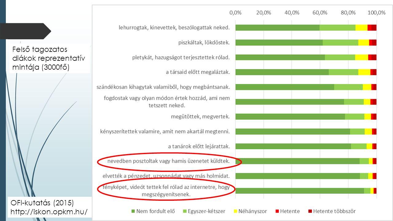 OFI-kutatás (2015) http://iskon.opkm.hu/ Felső tagozatos diákok reprezentatív mintája (3000fő)