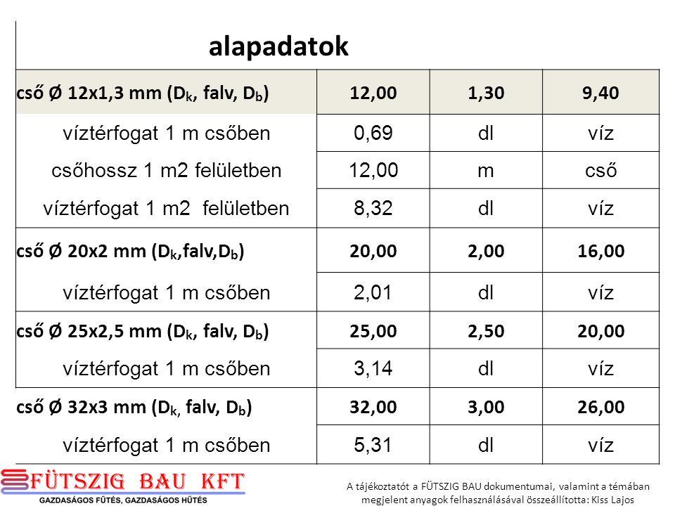 alapadatok cső Ø 12x1,3 mm (D k, falv, D b )12,001,309,40 víztérfogat 1 m csőben0,69dlvíz csőhossz 1 m2 felületben12,00mcső víztérfogat 1 m2 felületben8,32dlvíz cső Ø 20x2 mm (D k,falv,D b )20,002,0016,00 víztérfogat 1 m csőben2,01dlvíz cső Ø 25x2,5 mm (D k, falv, D b )25,002,5020,00 víztérfogat 1 m csőben3,14dlvíz cső Ø 32x3 mm (D k, falv, D b )32,003,0026,00 víztérfogat 1 m csőben5,31dlvíz