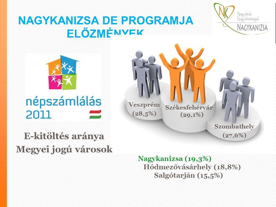 … Nagykanizsa (19,3%) Hódmezővásárhely (18,8%) Salgótarján (15,5%) NAGYKANIZSA DE PROGRAMJA ELŐZMÉNYEK E-kitöltés aránya Megyei jogú városok Székesfehérvár (29,1%) Veszprém (28,5%) Szombathely (27,6%)
