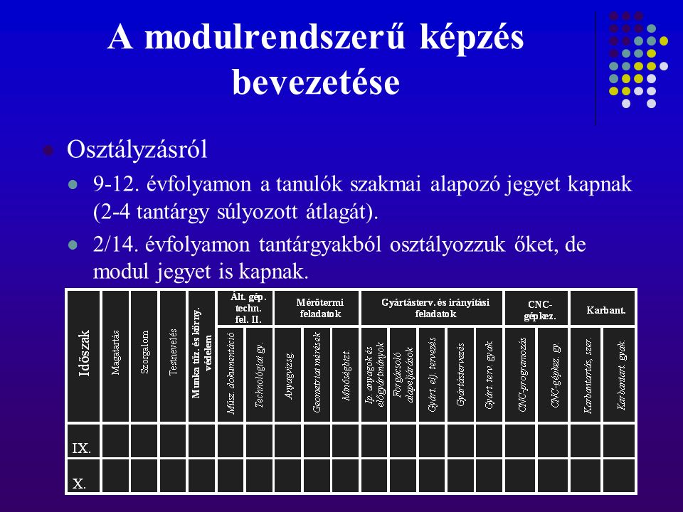 A modulrendszerű képzés bevezetése Osztályzásról 9-12. évfolyamon a tanulók szakmai alapozó jegyet kapnak (2-4 tantárgy súlyozott átlagát). 2/14. évfo