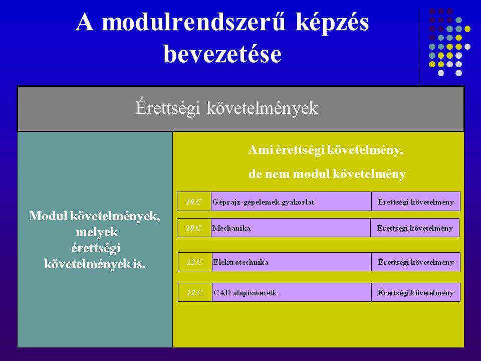A modulrendszerű képzés bevezetése Modul követelmények, melyek érettségi követelmények is. Érettségi követelmények Ami érettségi követelmény, de nem m