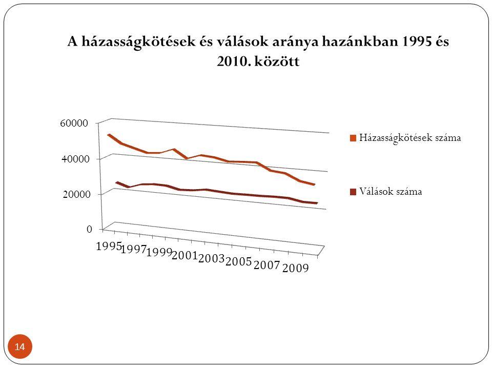 A házasságkötések és válások aránya hazánkban 1995 és 2010. között 14