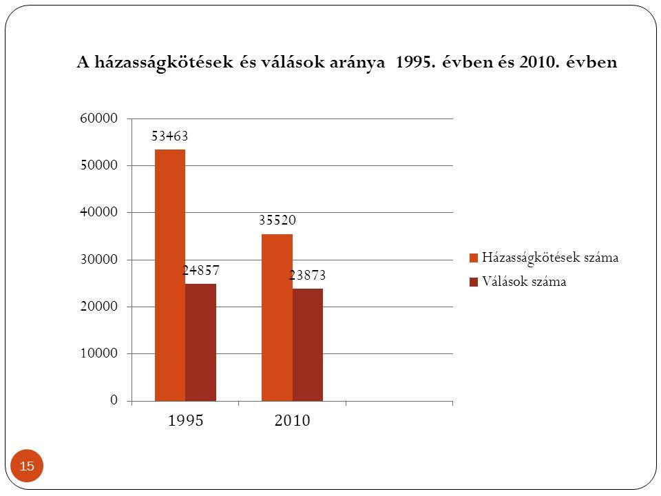 A házasságkötések és válások aránya 1995. évben és 2010. évben 15