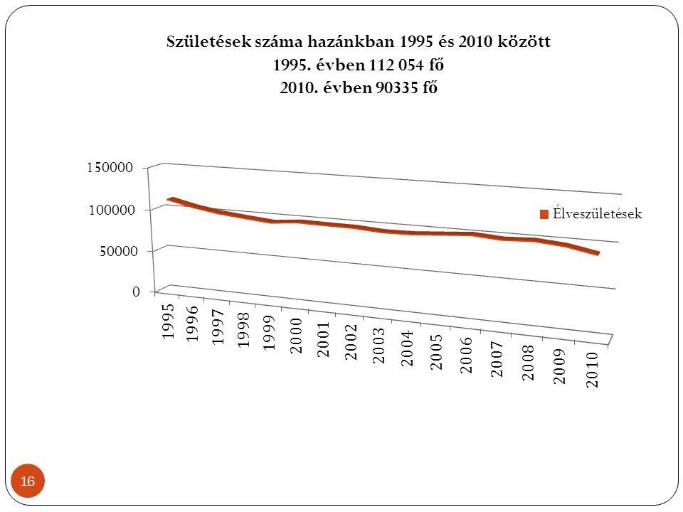 Születések száma hazánkban 1995 és 2010 között 1995. évben 112 054 f ő 2010. évben 90335 f ő 16