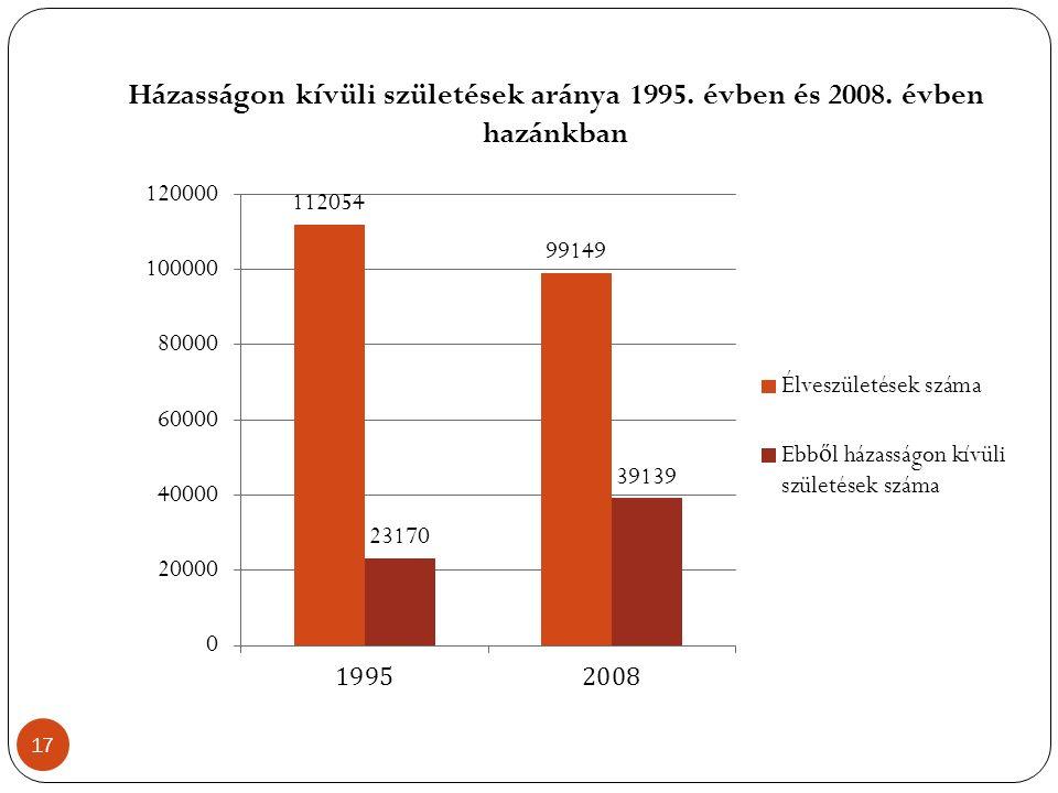 Házasságon kívüli születések aránya 1995. évben és 2008. évben hazánkban 17