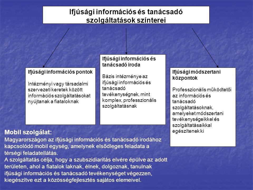 Ifjúsági információs és tanácsadó szolgáltatások színterei Ifjúsági információs pontok Intézményi vagy társadalmi szervezeti keretek között információ
