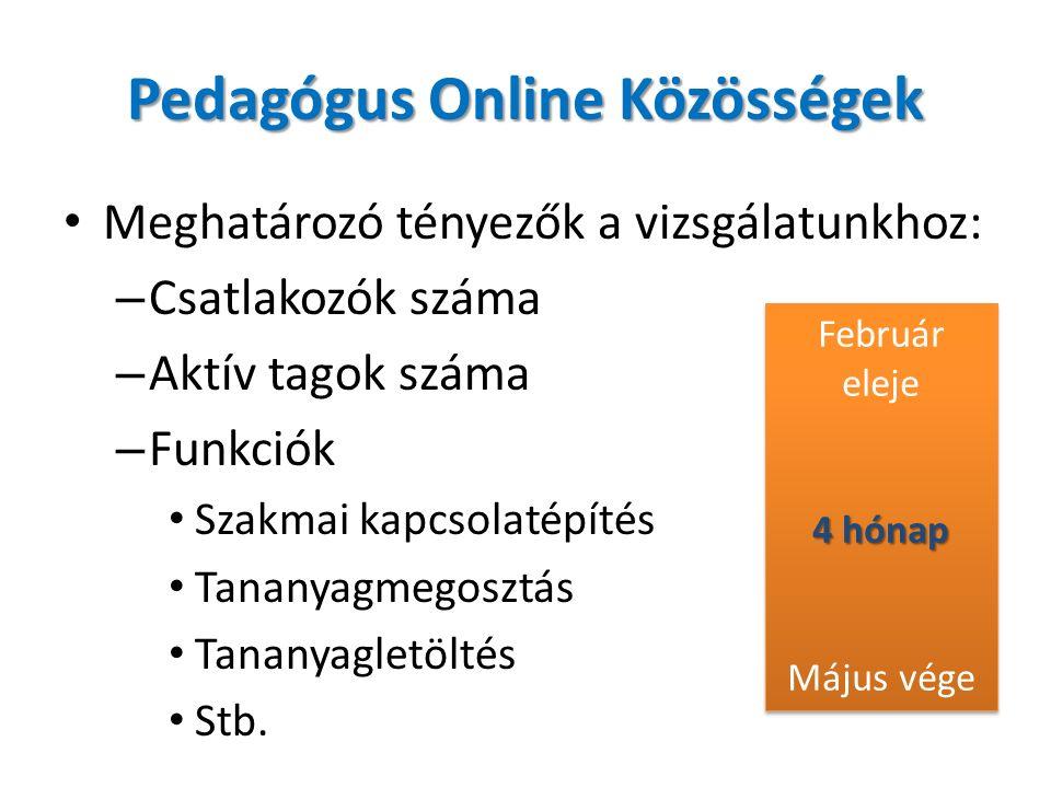 Pedagógus Online Közösségek Meghatározó tényezők a vizsgálatunkhoz: – Csatlakozók száma – Aktív tagok száma – Funkciók Szakmai kapcsolatépítés Tananyagmegosztás Tananyagletöltés Stb.